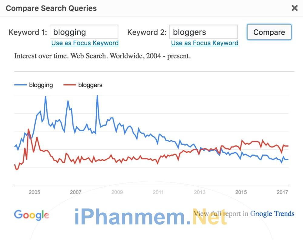 Kết hợp và so sánh từ khóa của bạn với Google Trends